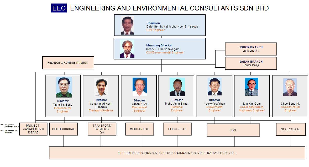 Engineering And Environmental Consultants Engineering